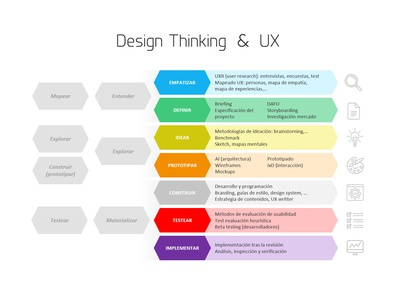Design Thinking UX