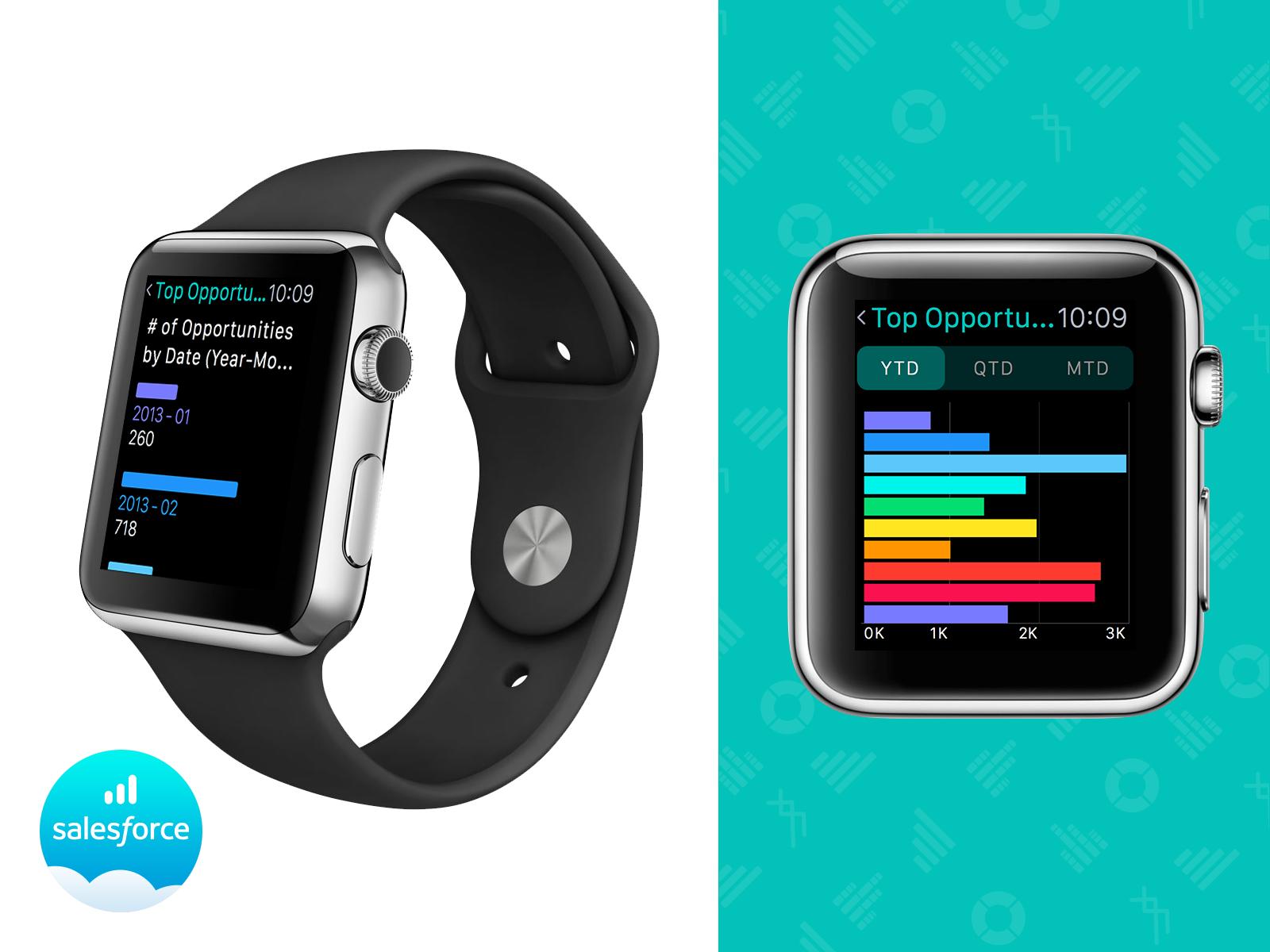 Salesforce analytics apple watch bar graph