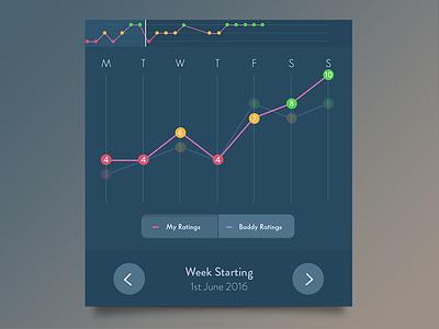 User Reports UI ux ui ios rating vote graph report user