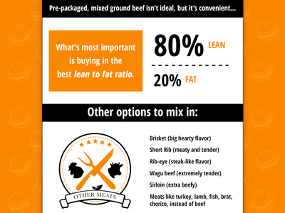 Best Meat for Burgers Infographic grilling orange meat burger burgers infographic