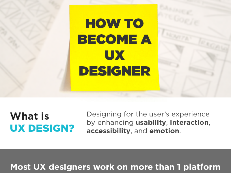 How to Become a UX Designer Infographic ux design ux infographic