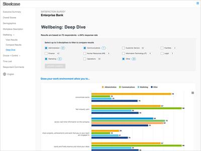 Survey Software Comparison results bar chart highcharts survey form chart
