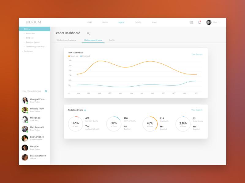 Leader Dashboard Business Drivers contacts organization chart sales dashboard dashboard design dashboard crm