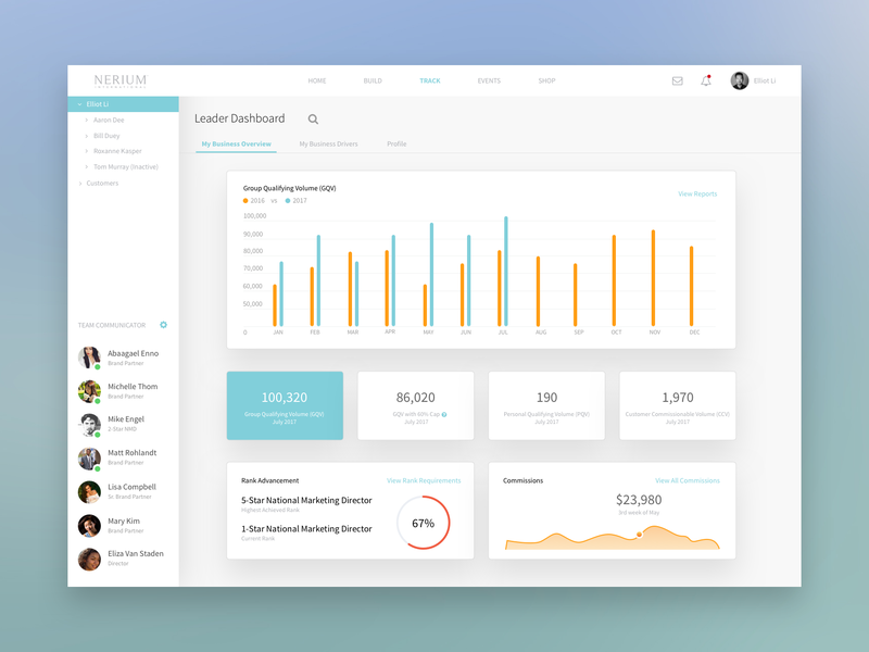 Leader Dashboard - My Business Overview contacts sales page overview sales dashboard organization chart dashboard design dashboard crm