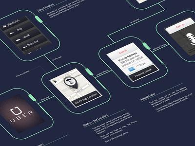 Uber Watch + Freebie uber apple watch iwatch flow mockup wireframe navigation ios free freebie psd