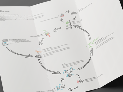 Design and Development Process process design ux map vector shape sketch hand drawn icons