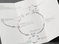 Design and Development Process
