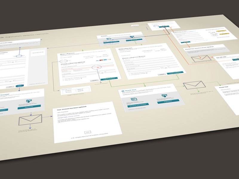 User Flow overview sketch wireframe diagram flow chart process
