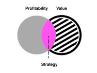 Strategy Venn design strategy