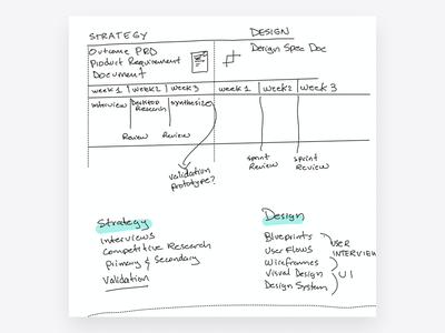 Project Planning kickoff product strategy strategy consulting product design