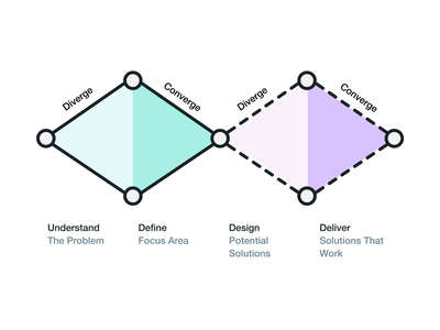 Double Diamond diagram template ux design ux product strategy design thinking