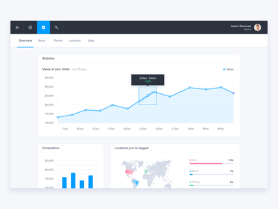 UI Dashboard Panel - Analytics ui kit ui graphs statistics photography analytics sketch dashboard