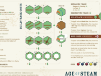 Age of Steam Player Aid