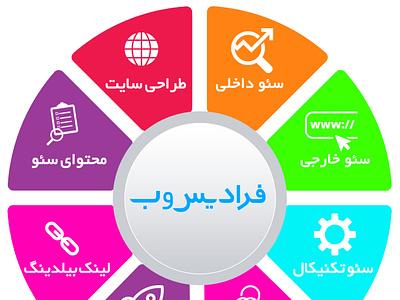 اینفوگرافی طراحی سایت فرادیس وب اصفهان webdesign esfahan infoghraphic website design