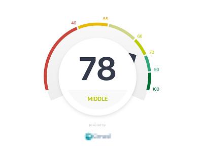 Gauge evaluation measure ratings rating score range speedometer credit score gauge