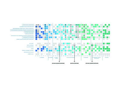 Data visualisation information design data visualization