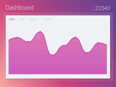 Animated Charts (Adobe XD File Included) number counter adobe xd auto-animate gradients dashboard animated charts