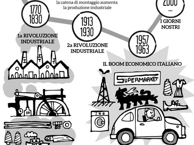 History of Work Timeline - 01 by Federico Mariani - Dribbble