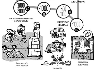 History of Work Timeline - 02 by Federico Mariani - Dribbble