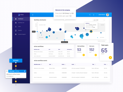 nsFlow Dashboard vr virtual reality ar augmented reality reports and data reports workflow dashboard app design web application web dashboard ui dashboad application app design app