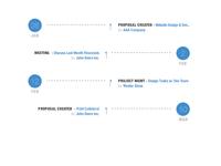 App timeline