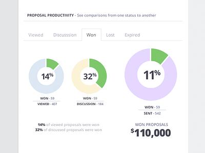 Productivity Comparison chart pie pipeline status snapshot dashboard proposal