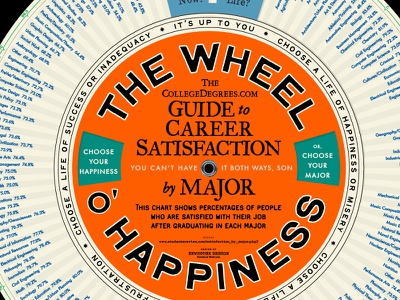 Wheel O Happiness infographic