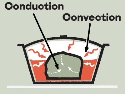 Conduction and Convection technical infographic vintage