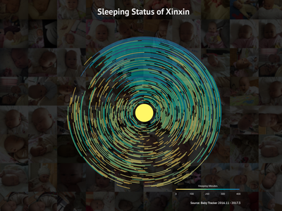 A baby sleeping analysis chart xinxin sleeping visualization
