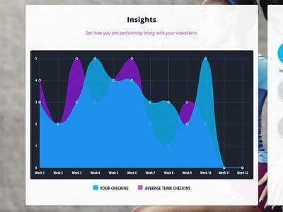 Performance Metrics product design application metrics charts data
