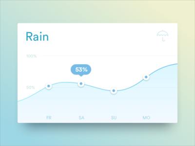 Graph Card: Rain shadow diffuse card stats statistics graphs weather rain analytics graph