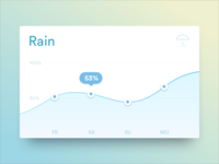 Graph Card: Rain