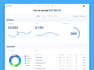 Analytics Dashboard chart pie graph money numbers statistics analytics dashboard blue trvl