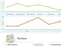 HomeBinder Data Visualization