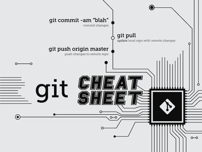 Git Cheat Sheet part 1 git cheat sheet github developer code poster print workplace