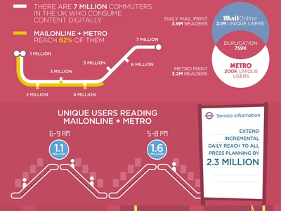 MailOnline Infographics mailonline infographic mobile commuter tube london underground pattern metro tablet