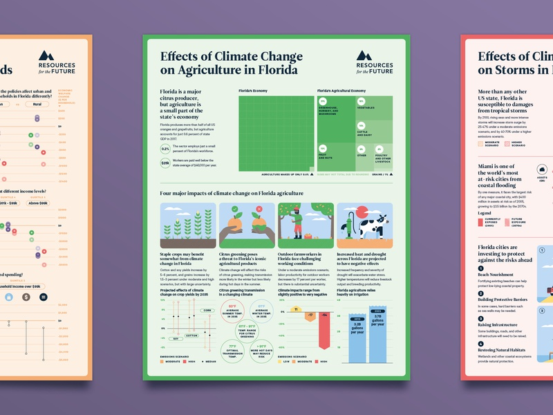 The Florida Climate Outlook – No 2 research editorial farming crops cow farm agriculture data visualisation data visualization data viz infographic florida environment science climate climate change poster