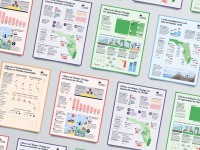 The Florida Climate Outlook editorial poster research environment florida data visualisation data visualization infographic climate climate change report science