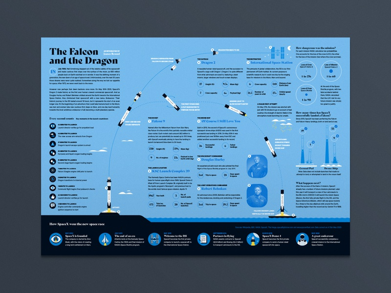 The Falcon and the Dragon infographic rocket orbit mars moon star science nasa dragon falcon space spacex data visualisation data visualization infographic data viz