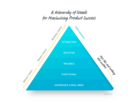 A Hierarchy of Product Needs