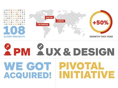 Pivotal Infographics infographics