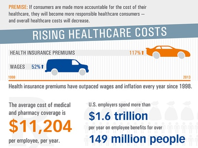 Consumer Directed Healthcare