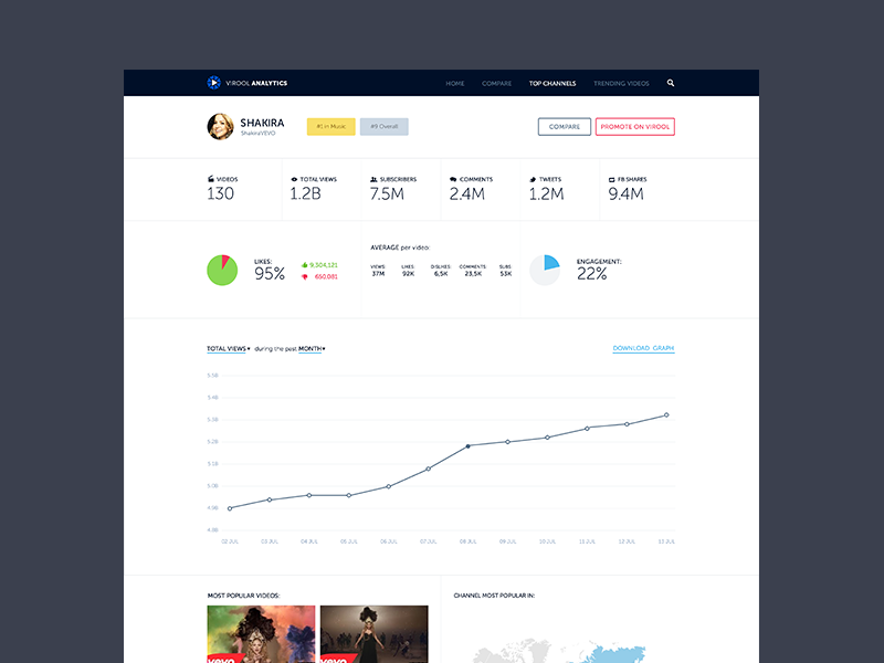 Analytics WIP analytics wip web graph stats virool website flat ui dashboard