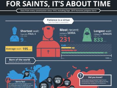 Saints Infographic and Illustration