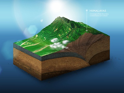 Himalayas - Convergent plate boundary terrain plugin photoshop generator tectonic illustration 3d map