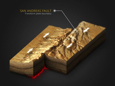 San Andreas Fault - Transform plate boundary tectonic geology geography illustration 3d generator map plugin photoshop