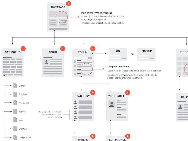 Sitemap For Student Guide wireframe flow chart user flow user stories mockup