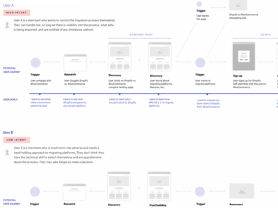 User Journey web design wireframe user flows user flow user journey shopify