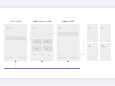 Flow – SEO Project user flow user journey flow landing page wire wireframes web shopify