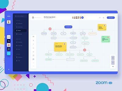 Working remotely - Zoom 2.0.1 kanban board workshop remote finance movade user interface michanczyk ux dashboard ui app